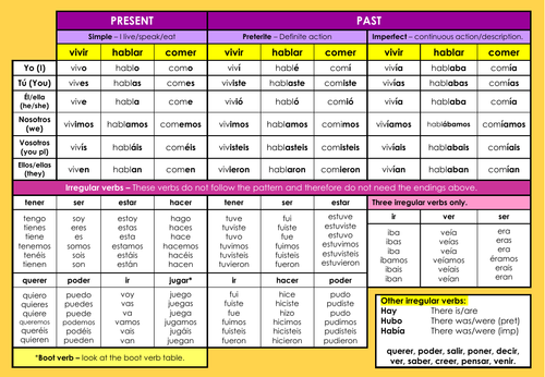 Spanish verb table