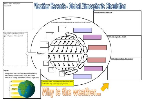 Global Atmospheric Circulation - Revision