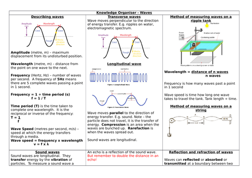 AQA 9- 1 GCSE PHYSICS Paper 2 - Waves knowledge organiser