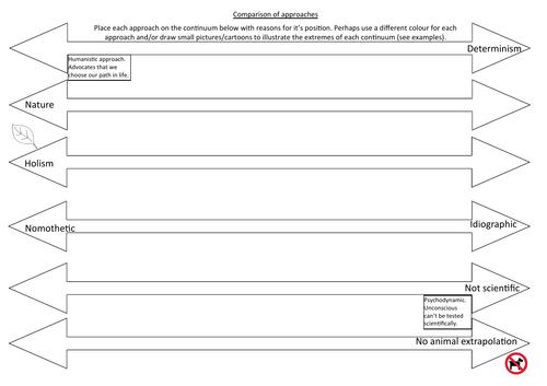 Comparison of approaches continuum arrows