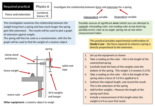 AQA GCSE Physics Required Practical 6 Revision - force and extension