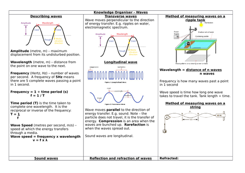 AQA 9-1 GCSE SCIENCE COMBINED Paper2 PHYSICS - Waves Knowledge Organiser