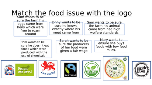 Starter activity - Issues in food - logos
