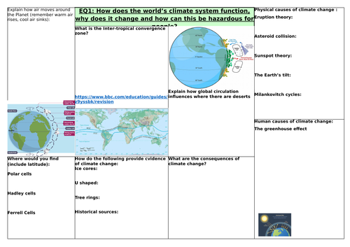 Edexcel Geog B Topic 1 revision sheets