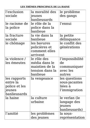A-LEVEL FRENCH La Haine Les thèmes principaux (1 lesson PowerPoint)