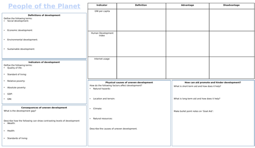 OCR GCSE People of the Planet revision mind map