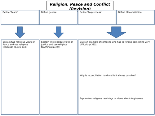 AQA GCSE RS Spec A (1-9) Religion, War and Peace Revision Sheets
