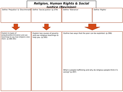 AQA GCSE RS Spec A (1-9) Religion, Human Rights and Social Justice Revision Sheets