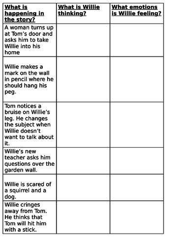 Year 5 Goodnight Mr Tom (chapter 1) worksheets