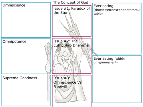 A Level Philosophy AQA Philosophy of Religion Revision / Summary Sheets