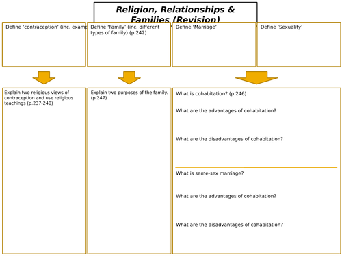 AQA GCSE RS Spec A (1-9) Religion, Relationships and Families