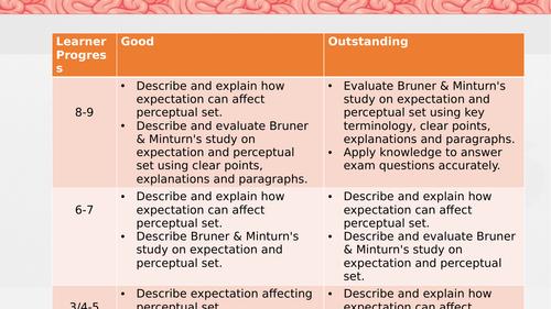AQA GCSE Psychology 2.6 What factors affect our perception (perceptual set & expectations)