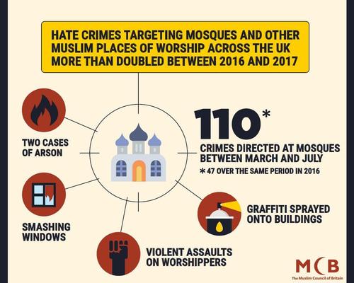 Islamophobia (A Level lesson)