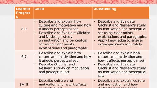 AQA GCSE Psychology 2.6 What factors affect perception (culture and motivation) Gilchrist & Nesberg