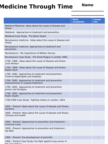 Medicine through time , 1250-present