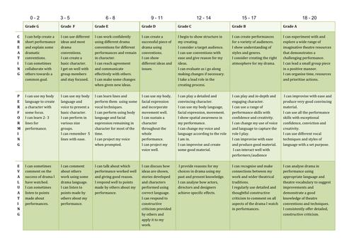 KS3 Drama Level Descriptors