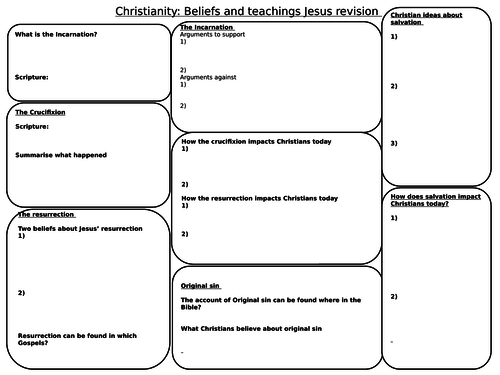 AQA Christianity Beliefs and Teachings revision maps