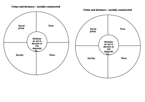 AQA A2 Sociology- Crime and Deviance: Introduction
