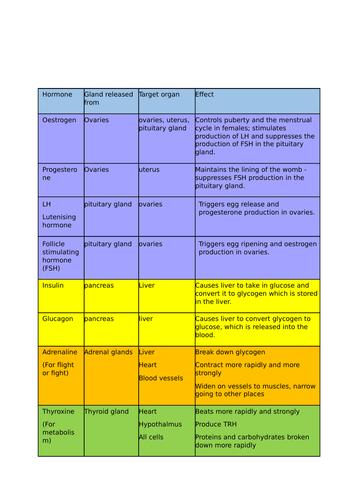 Hormone summary table edexcel