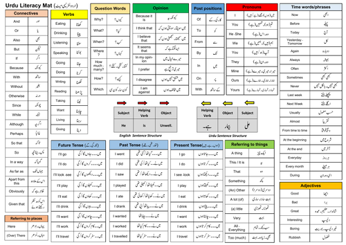 Urdu Literacy Mat for Reading and Writing