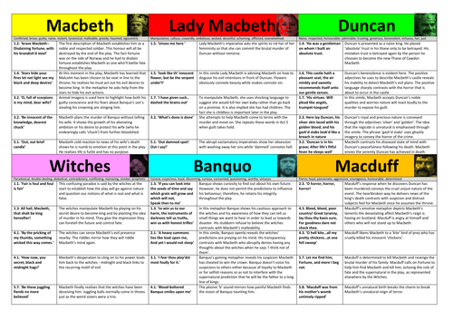 MACBETH THEME REVISION CARDS: ambition, supernatural, guilt, violence, deceit, courage