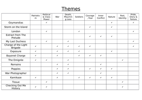 Themes for GCSE Poetry revision notes (Power and Conflict anthology)