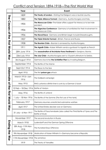 Timeline The First World War - Conflict and Tension - AQA GCSE History