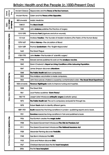 Timeline of British Public Health and Medicine - GCSE History Thematic Study