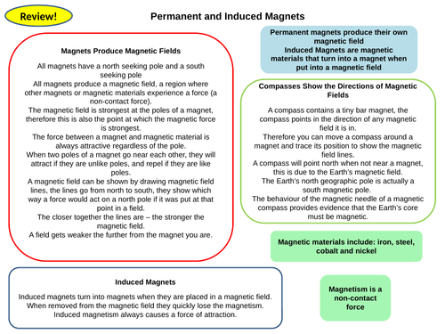 Magnetism and Electromagnetism Topic 7 Active Revision Cards for New AQA Physics GCSE