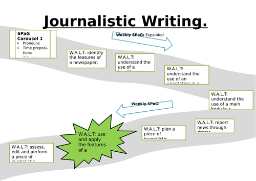 Journalistic writing - Two week learning journey.