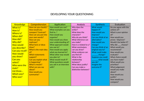 Blooms Question stems / Developing your questioning