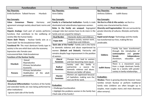 AQA Sociology Year 1 Revision cards - Family and Households