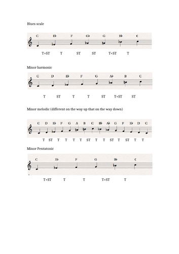 Common Musical Scales Starting On C
