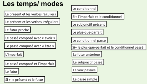 French A-Level- Grammar- Tenses and Moods