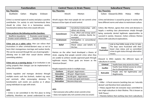 A-Level AQA New Spec Crime and Deviance Revision Cards