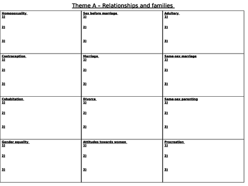 AQA Theme A - Relationships and Families A3 revision overview sheet (Christianity only)