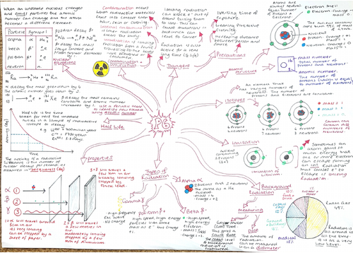 CP6 Revision MindMap, Edexcel Combined Physics Radioactivity