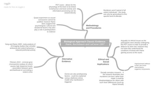 Psychology Raine et al 1997 Mind-maps
