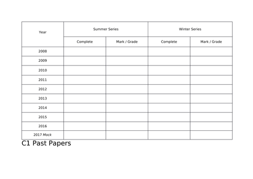 A-Level Maths I Past Paper Tracker