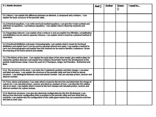 Knowledge audit RAG sheets C1-C4 AQA trilogy/Chemistry GCSE