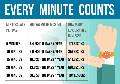 Minutes Late to School / Lesson Poster