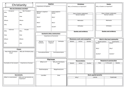 AQA RS GCSE REVISION CHRISTIANITY PRACTICES A3 REVISION SHEET