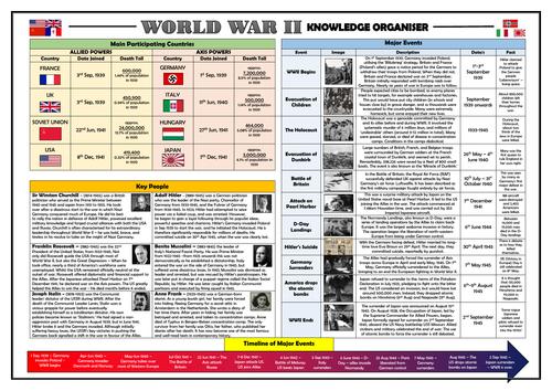 World War II Knowledge Organiser/ Revision Mat!