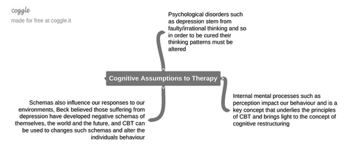 Cognitive-Behavioural Therapy Mind-maps