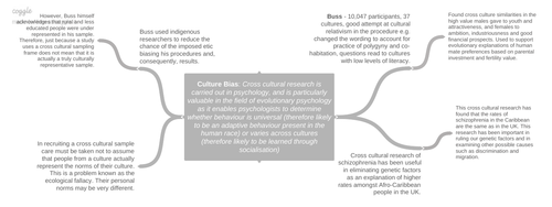 Culture Bias Controversy Mind-maps