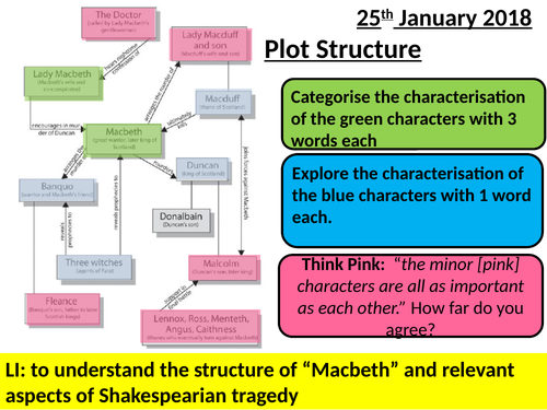 macbeth  aqa english literature  structure by ncaughey  teaching  macbeth  aqa english literature  structure by ncaughey  teaching  resources  tes