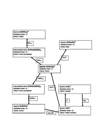 Chromium Chemistry revision mind map