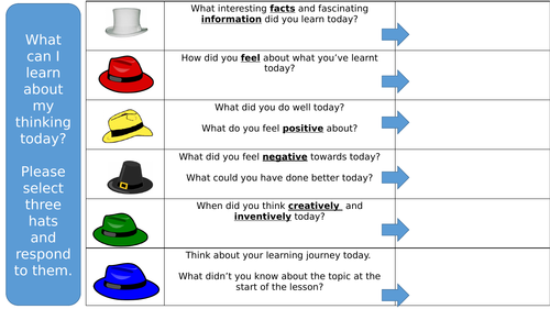 6 Thinking Hats Plenary - What Skills Did I Use Today? (Learning to Learn Progression Task)