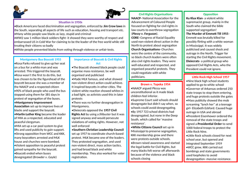 Edexcel GCSE 9-1 Civil Rights Revision in 2 pages