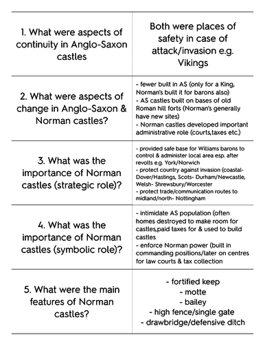 Castles in Anglo Saxon and Norman times